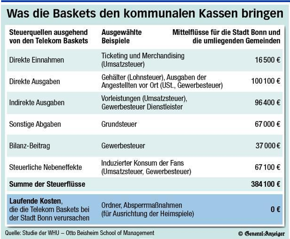 BasketsStatistik